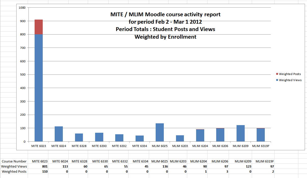 MITE_MLIM_Moodle_2_course_activity_report_for_4_week_period_-_weighted_by_enrollment