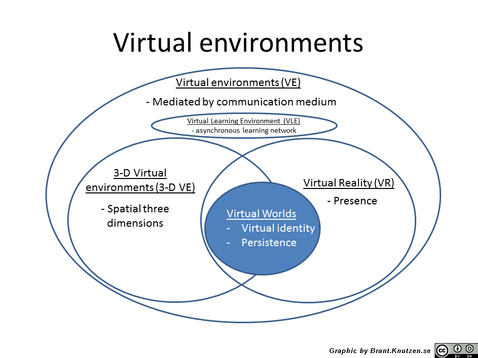 Virtual terms - disambiguation - Copy